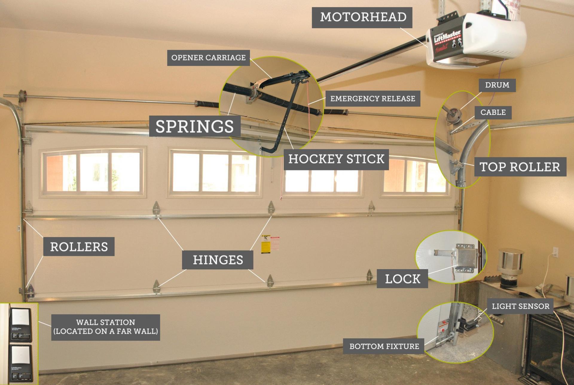 Garage Door Repair Motors Springs Cables Openers